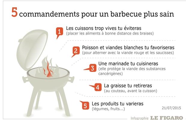 barbecue au charbon de bois, est-il nocif