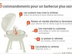 Le barbecue au charbon de bois, est-il nocif pour la santé ?